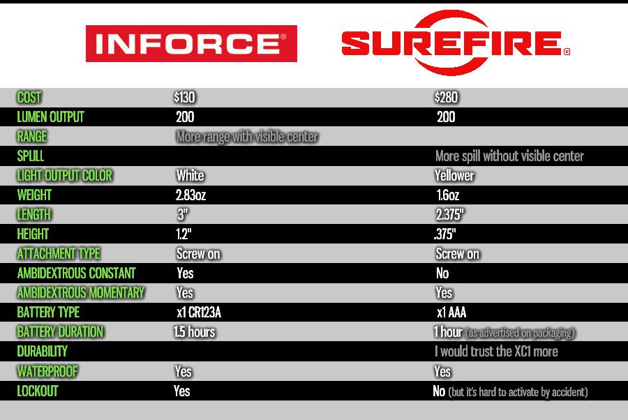 Inforce_Versus_XC1_chart